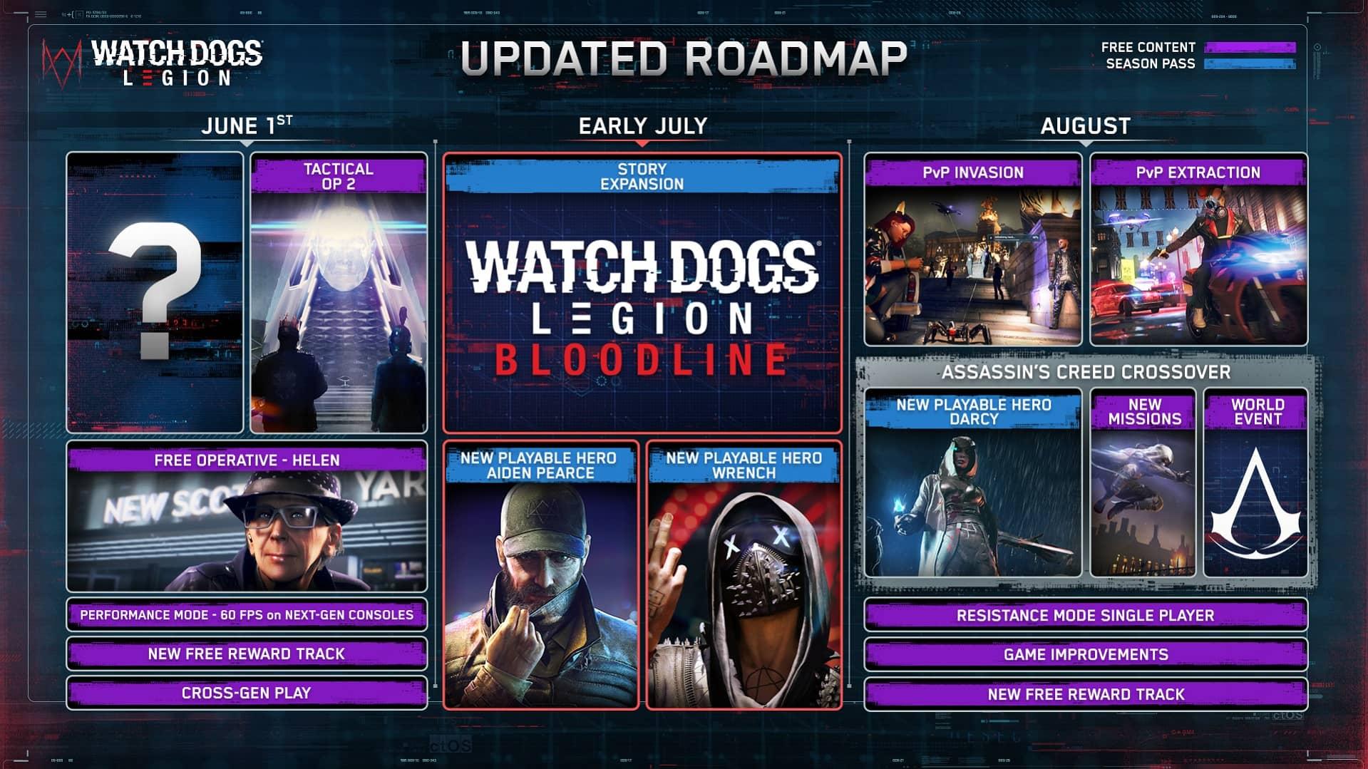 Watch Dogs Legions - roadmap