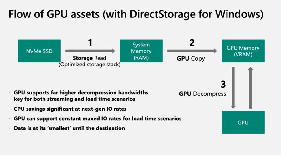 Windows 11 – DirectSotage