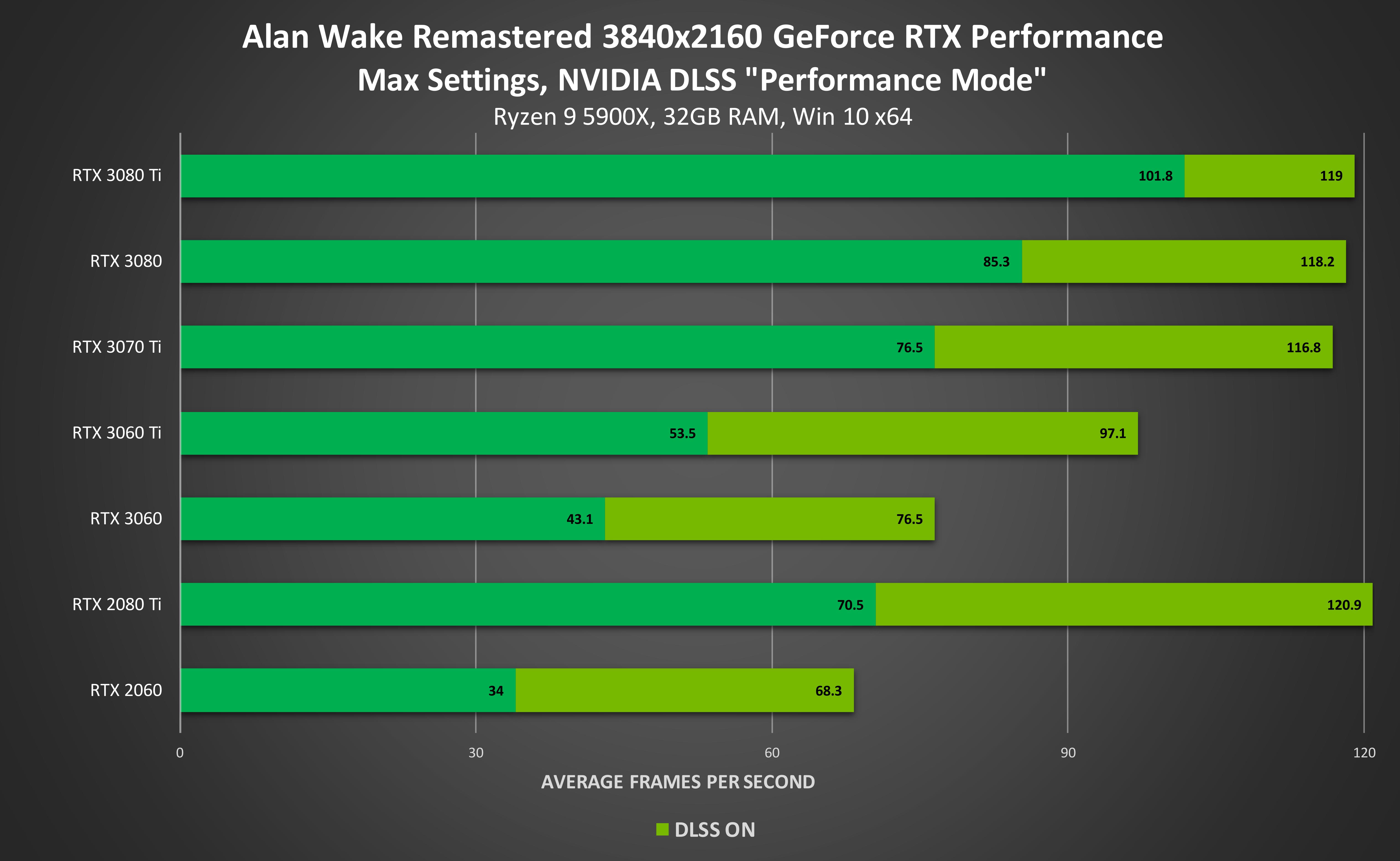 Nvidia Windows 11 Alan Wake